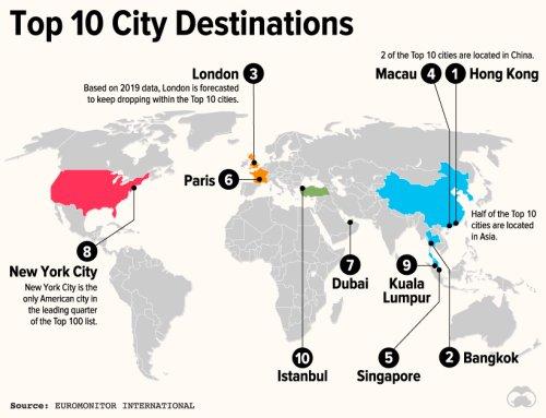 The 100 Most Popular City Destinations
