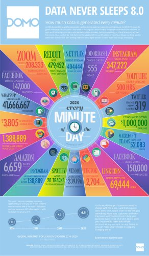 Here's What Happens Every Minute on the Internet in 2020