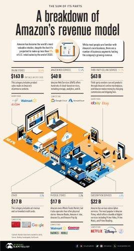 Visualized: A Breakdown of Amazon's Revenue Model
