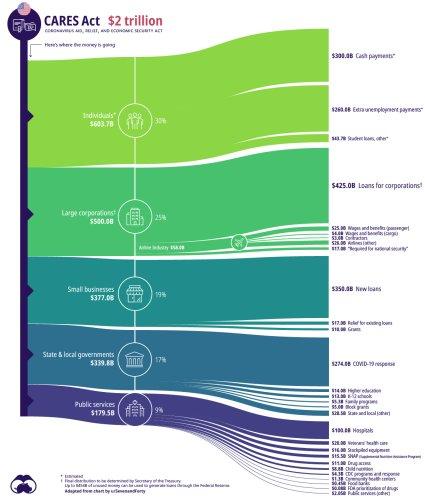 The Anatomy of the $2 Trillion COVID-19 Stimulus Bill