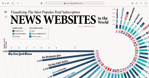 Ranked: The Most Popular Paid Subscription News Websites