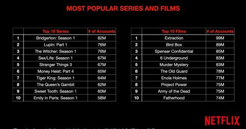 Netflix reveals how many accounts are actually watching its top titles