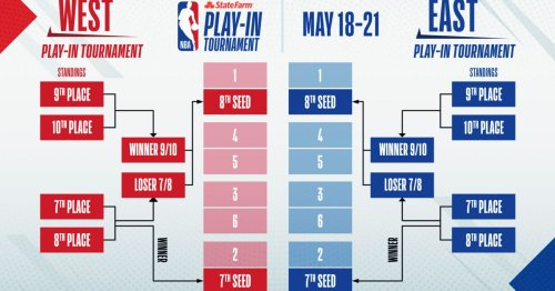 NBA Play-In Tournament: How the Wizards can finish 9th-11th