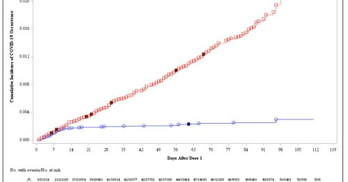 This chart shows how well the Pfizer COVID-19 vaccine works after one dose