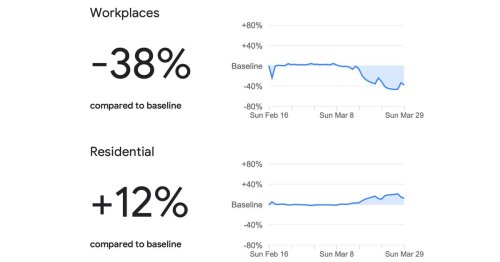 Google uses location data to show which places are complying with stay-at-home orders — and which aren't