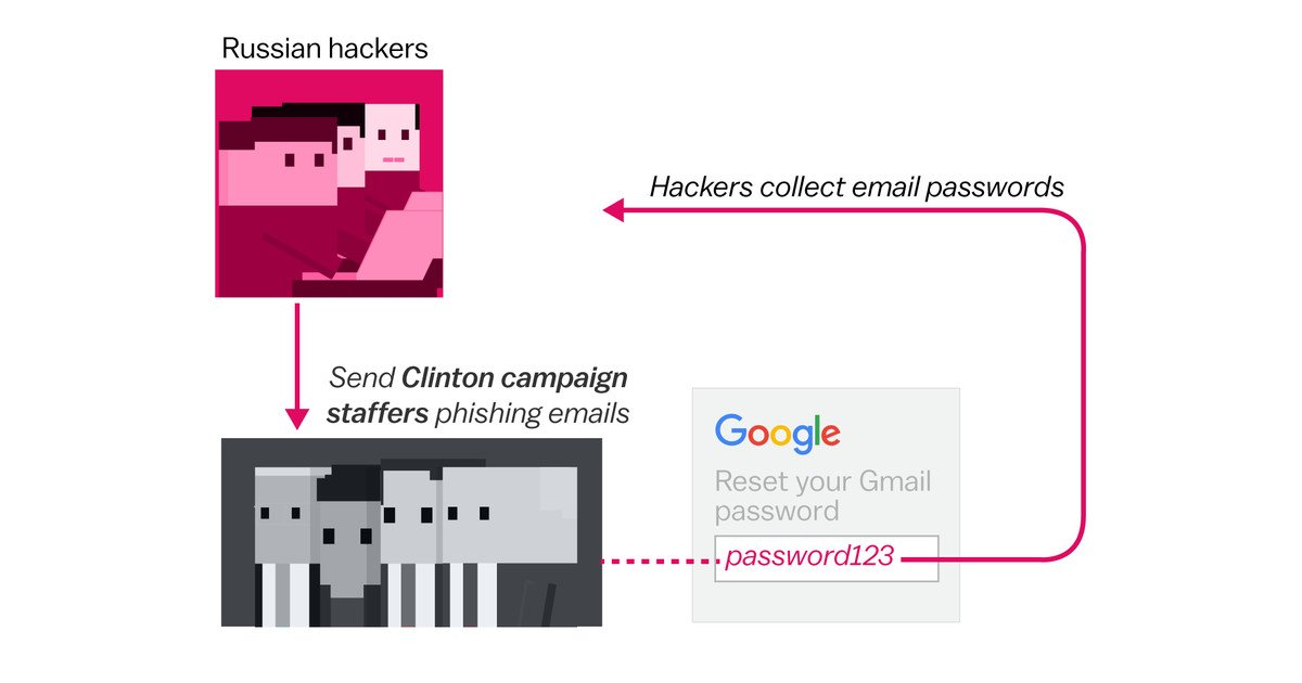 How Russian hackers stole information from Democrats, in 3 simple diagrams
