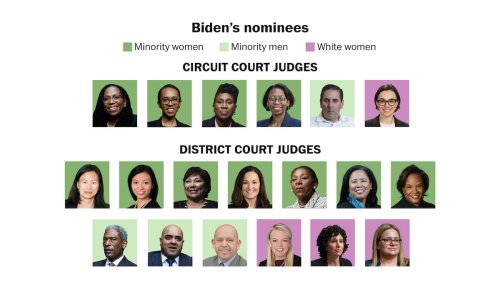 Biden nominated as many minority women to be judges in four months as Trump had confirmed in four years