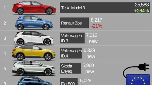 Diese 12 Grafiken zeigen, wie Tesla der Konkurrenz enteilt