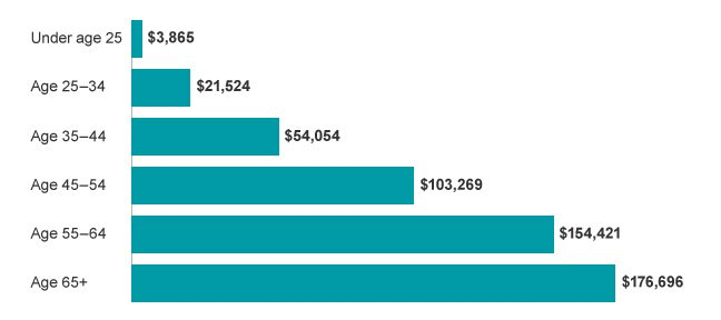 How Much Should You Have Saved For Retirement By Age? Here's How To Do It