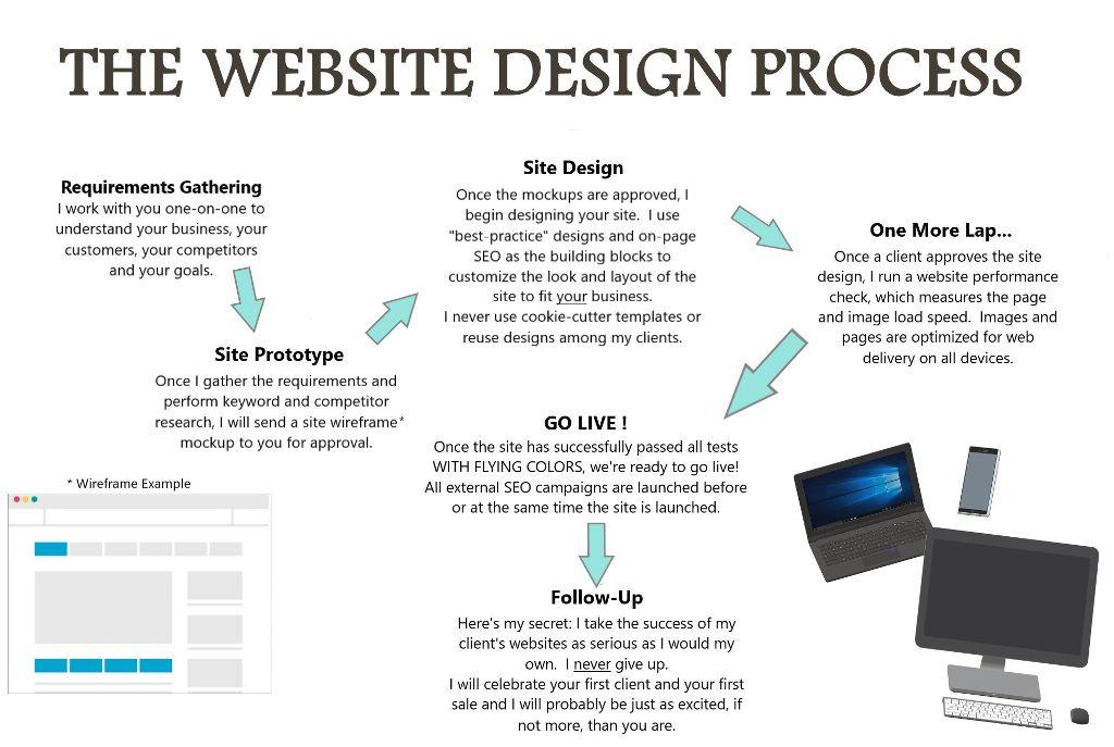 Custom website - cover