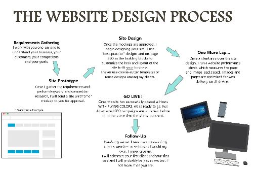 Web Phenom, LLC - Small Business Web Design
