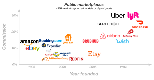 The future of marketplaces: coordination, capital, and creativity