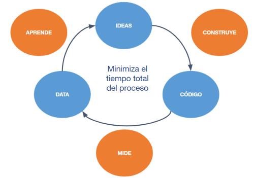 Diferencias entre Design Thinking, Lean y Agile