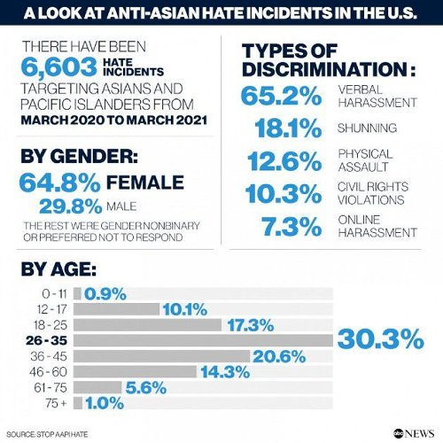 Asian American and Pacific Islander hate: Graphic breaks down incidents and victims