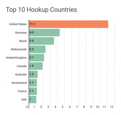 WikiHookup, The free site for hot singles