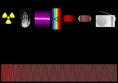 Terahertz radiation - Wikipedia