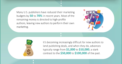 The Dollars and Cents of Traditional Publishing