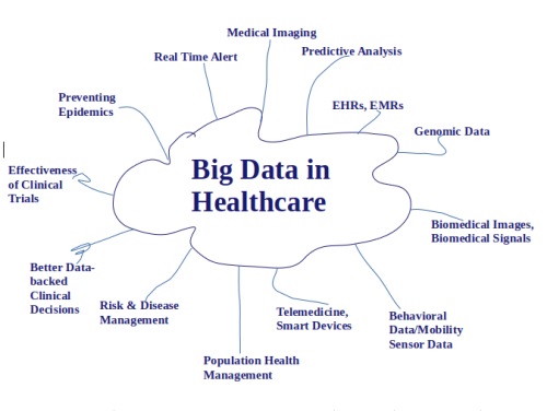 Big Data in Healthcare Market: Size, Application & Covid-19 Impact Analysis