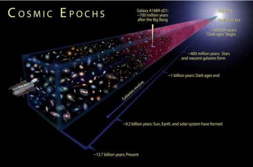 Cosmic Dawn answers astronomy's greatest cosmic mysteries