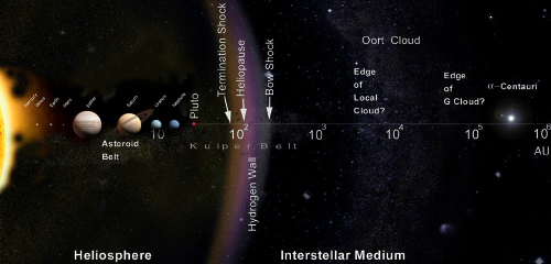 A six-year search of the outer solar system turns up 461 new objects (but no Planet 9)