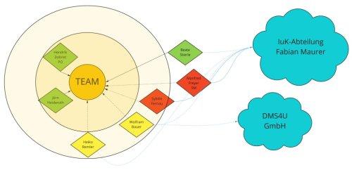 Projektteams: Ein einfaches Tableau, um die Teamenergie zu visualisieren
