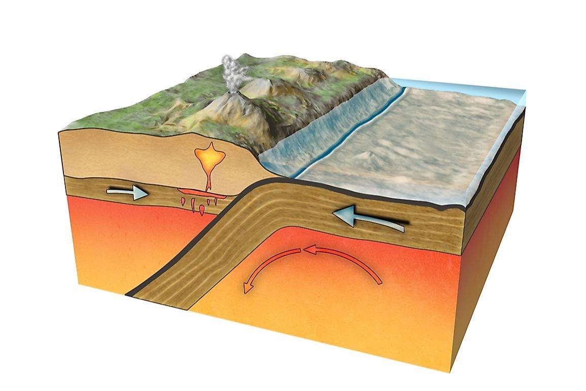 How Do Tectonic Plates Move?