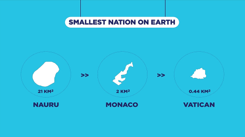 The Smallest Countries In The World By Total Land Area