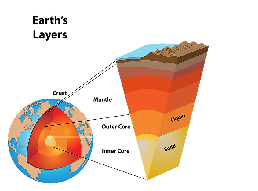 What Are The Layers Of The Earth?