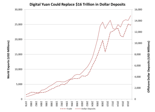 China's digital yuan displaces the dollar
