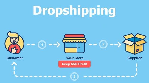 What is Drop Shipping: A Complete Beginners guide