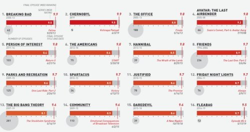100 TV shows ranked by their final episode | Boing Boing