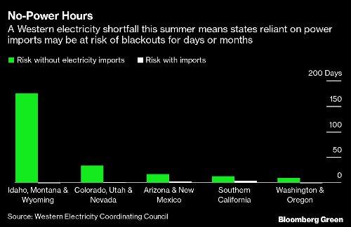 Blackouts Threaten Entire U.S. West This Summer as Heat Awaits