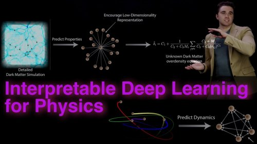 Interpretable Deep Learning for New Physics Discovery