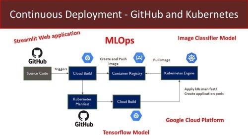 MLOps - GitHub Kubernetes Continuous Model Deployment - Streamlit - Part 2