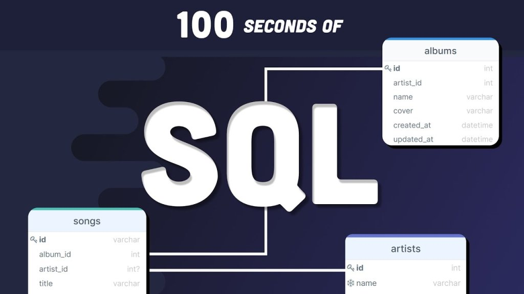 All Things SQL - cover