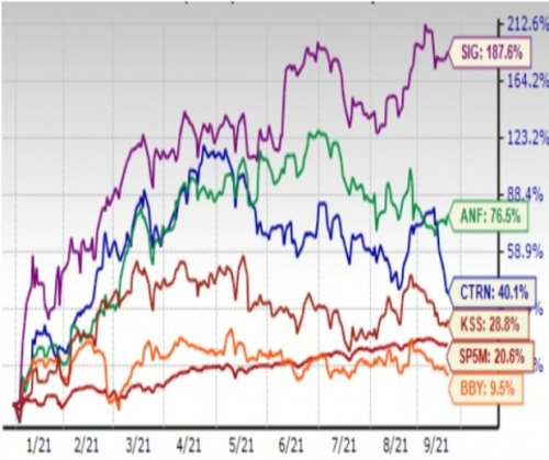 3 Reasons to Buy Retail Stocks Now