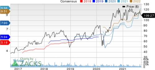 New Strong Buy Stocks for September 16th