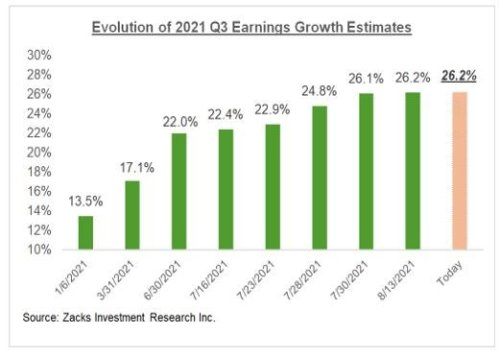 Earnings Estimates Have Stopped Going Up