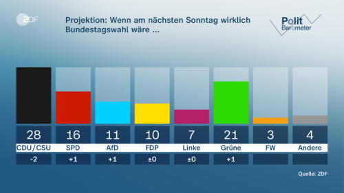 ZDF-Politbarometer: Union und Laschet verlieren deutlich