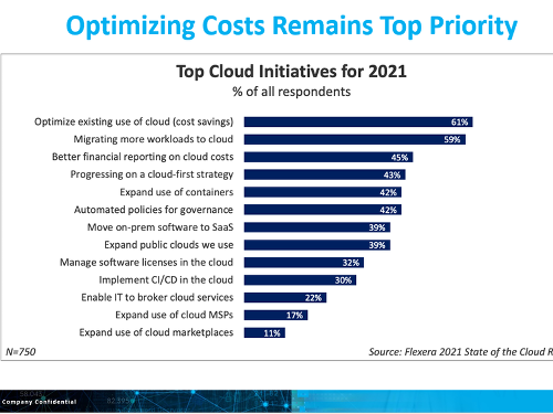 Hybrid cloud, on-premises workloads get their day in the sun, but forecast still cloudy   ZDNet