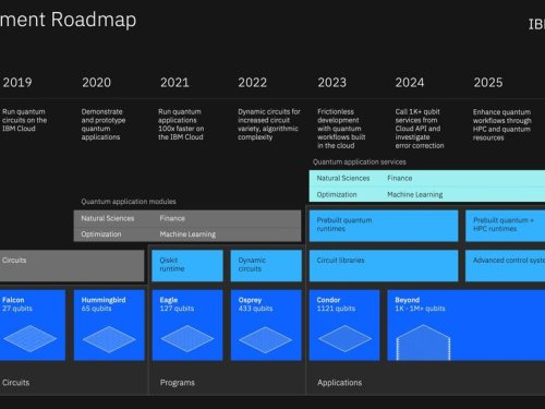 IBM outlines its quantum computing software roadmap with heavy dose of Qiskit, open source | ZDNet