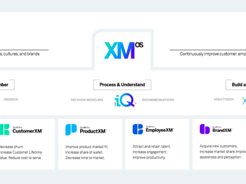 Qualtrics launches operating system for experience data management | ZDNet