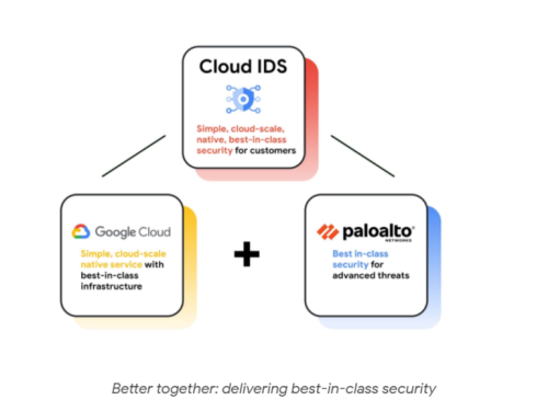 Google Cloud rolls out new security tools as threat landscape heats up | ZDNet