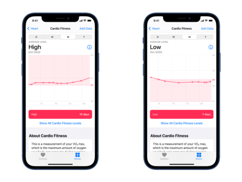 WatchOS 7.2 is out: Apple Watch adds cardio fitness tracking alongside launch of Fitness Plus | ZDNet