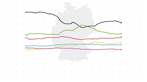 Sonntagsfrage: Der Wahltrend von ZEIT ONLINE – wer gewinnt die Bundestagswahl?