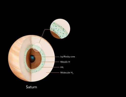 Magnetic field readings point to the structure of Saturn's interior